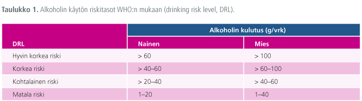 Alkoholin käytön riskitasot WHO:n mukaan (drinking risk level, DRL).
